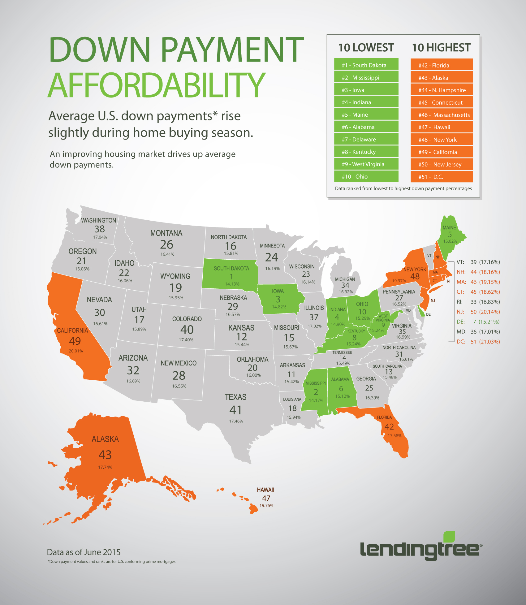 LendingTree Map of State Average Downpayments