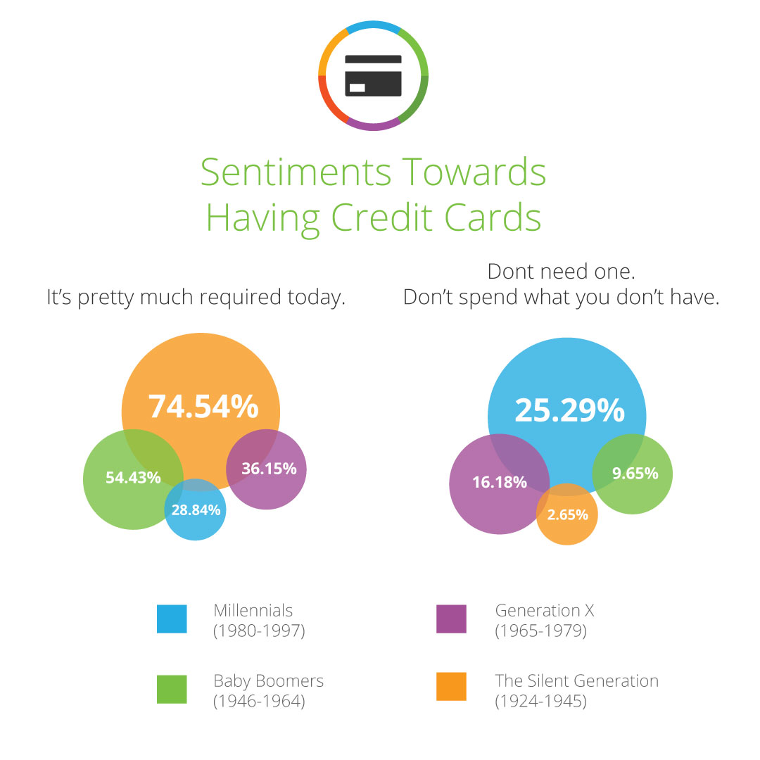 Sentiments Towards Credit Cards 1080x1080