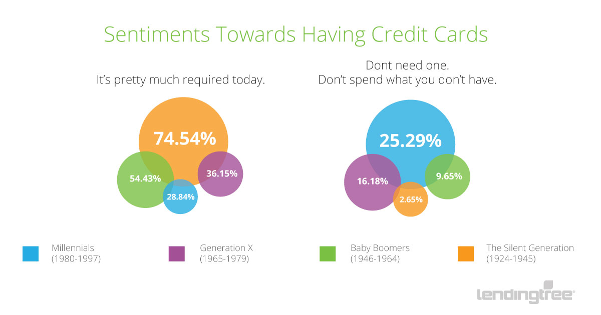 Sentiments Towards Credit Cards 1200x630