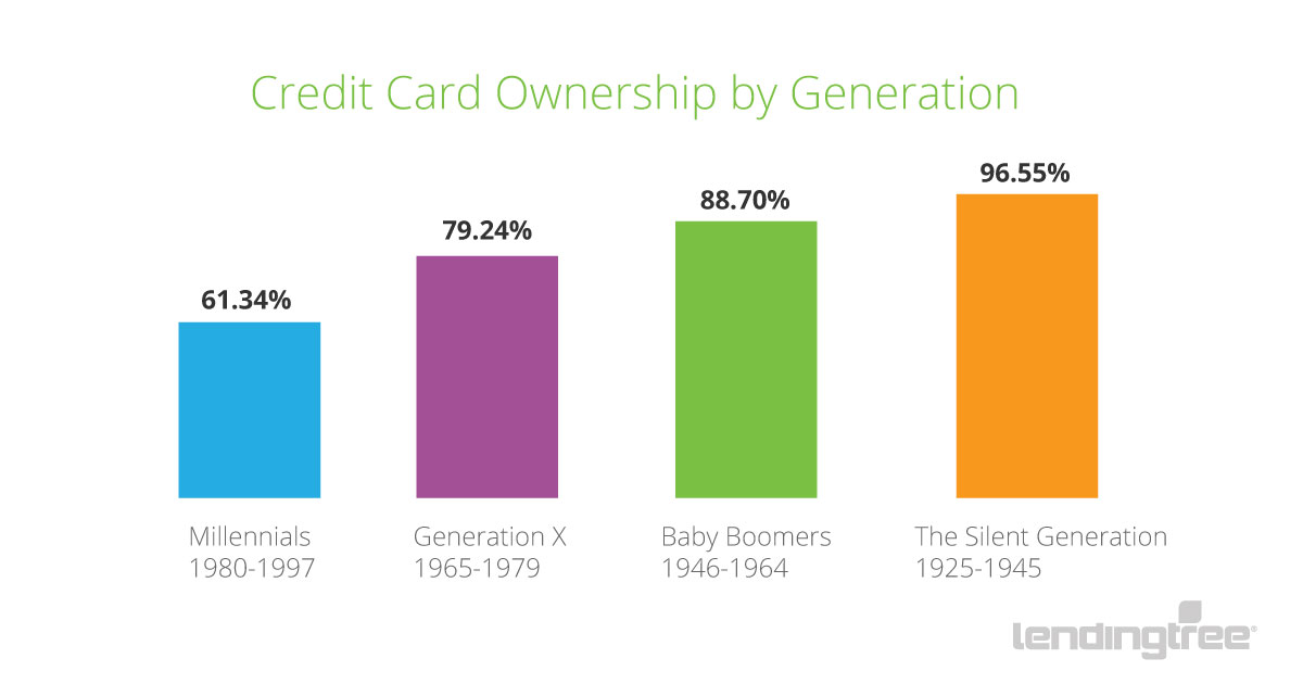 Credit Card Ownership 1200x630 Bar