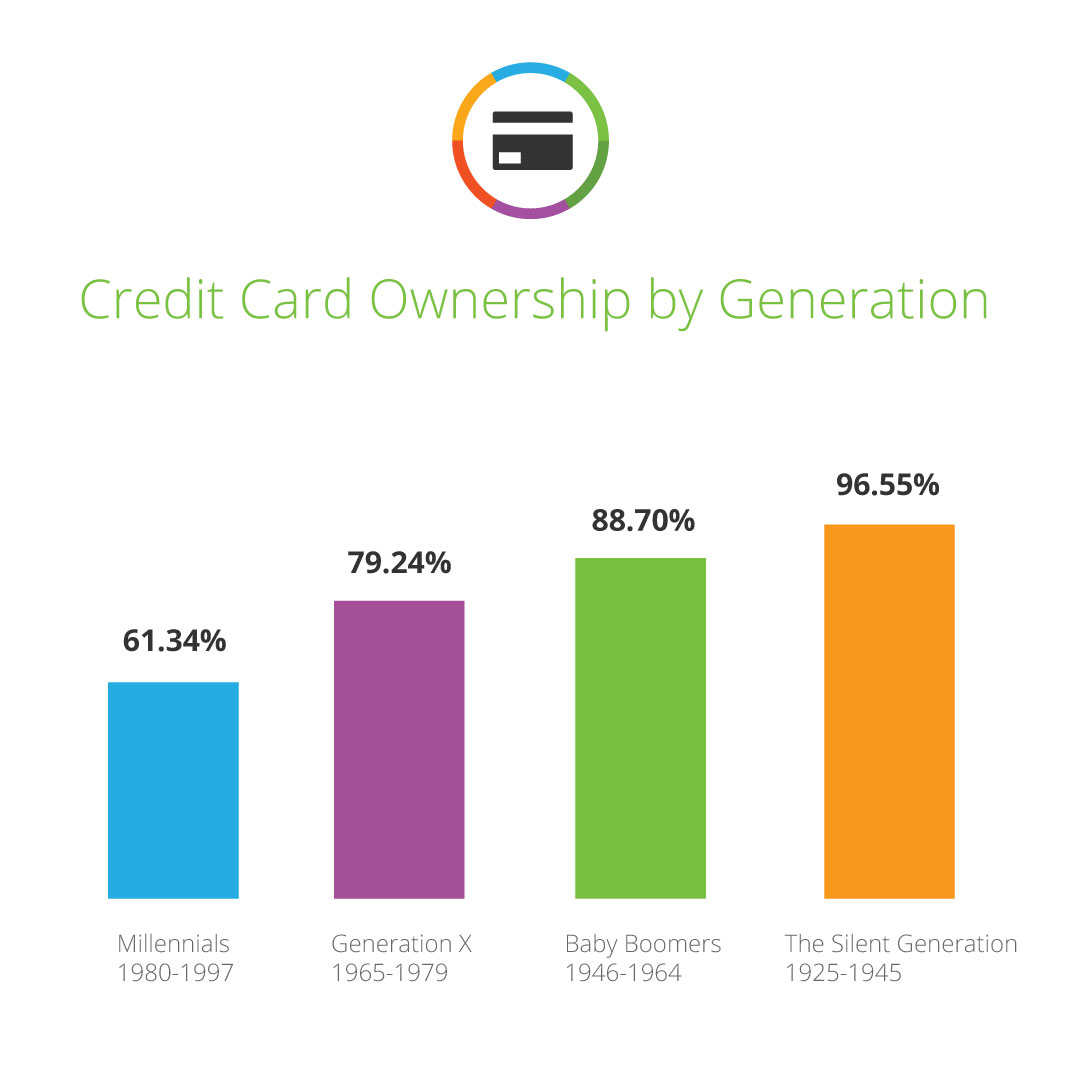 Credit Card Ownership 1080x1080 Bar
